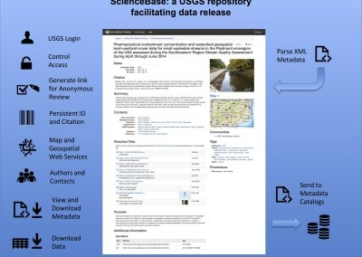 ScienceBase: a USGS repository facilitating data release