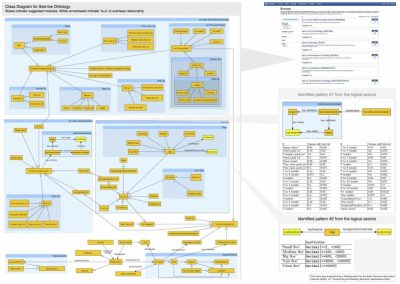 Modularizing Ontologies at ESIP Portal: Preliminary Result on Sea-Ice Ontology